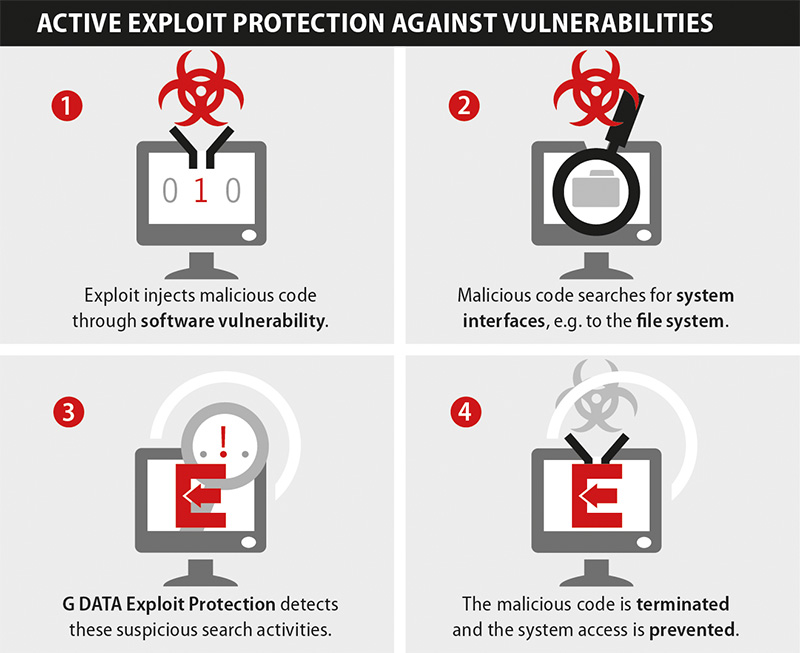 G DATA actieve bescherming tegen kwetsbaarheden